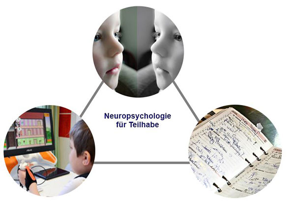 Grafik Teilhabe durch Neuropsychologie